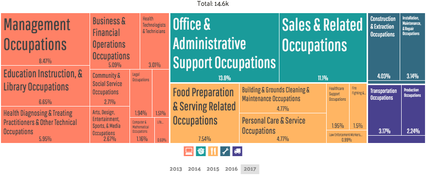 Employment in Prescott by occupations (source: DataUSA)