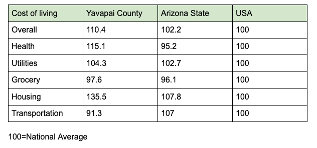 Table source: https://www.bestplaces.net/cost_of_living/county/arizona/yavapai
