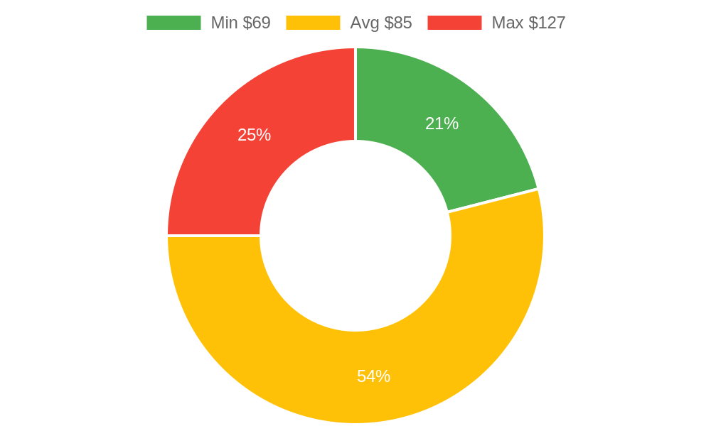 Distribution of storage services costs in Dewey, AZ among homeowners