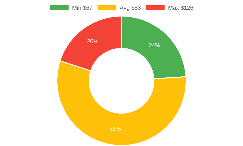 Distribution of storage services costs in Cottonwood, AZ among homeowners