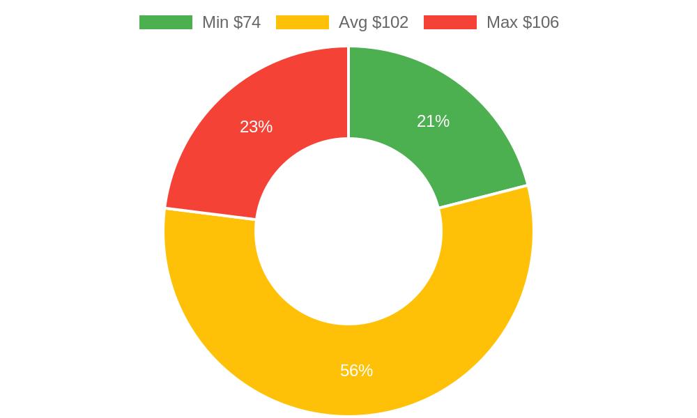 Distribution of chiropractors costs in Prescott, AZ among homeowners