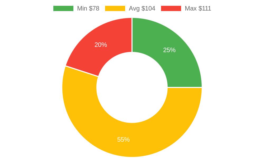 Distribution of chiropractors costs in Prescott Valley, AZ among homeowners