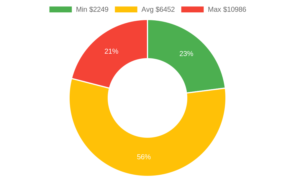 Distribution of heating contractors costs in Chino Valley, AZ among homeowners