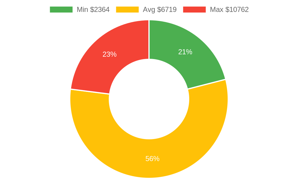 Distribution of heating contractors costs in Camp Verde, AZ among homeowners
