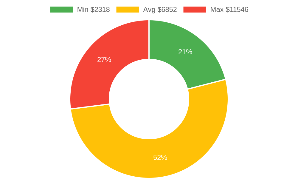 Distribution of heating contractors costs in Show Low, AZ among homeowners