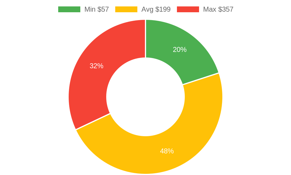 Distribution of locksmiths costs in Payson, AZ among homeowners