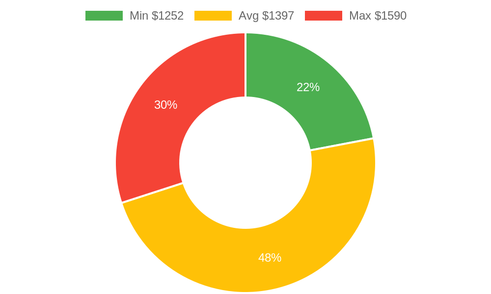Distribution of landscapers costs in Cottonwood, AZ among homeowners