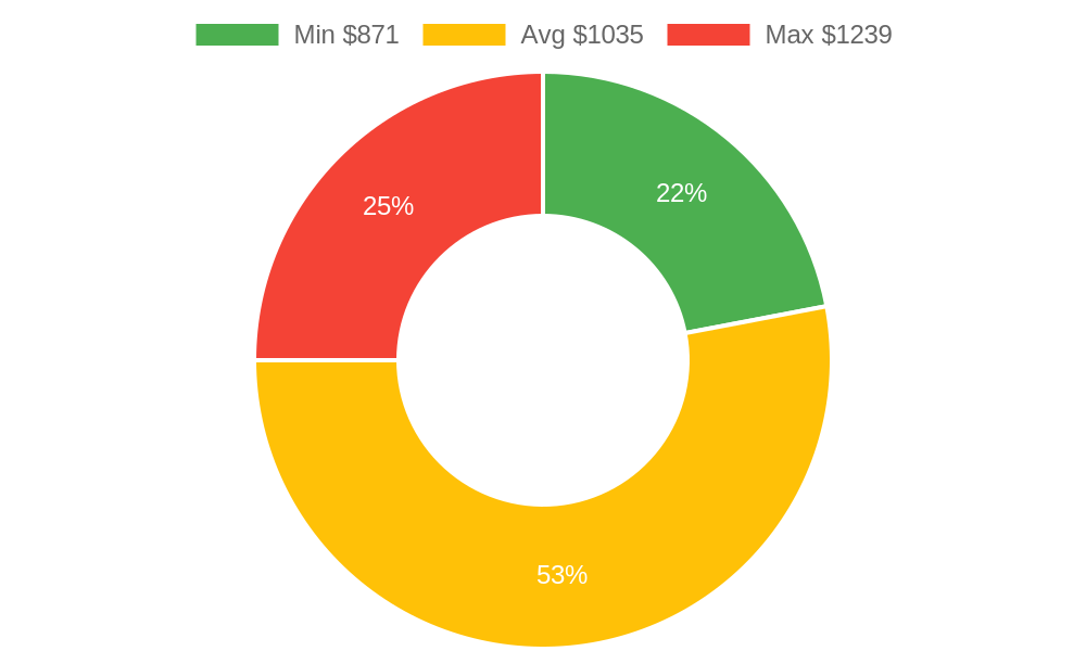 Distribution of electricians costs in Prescott, AZ among homeowners