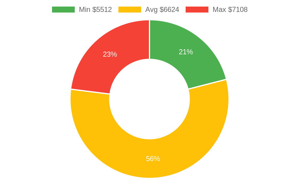 Distribution of roofing contractors costs in Chino Valley, AZ among homeowners