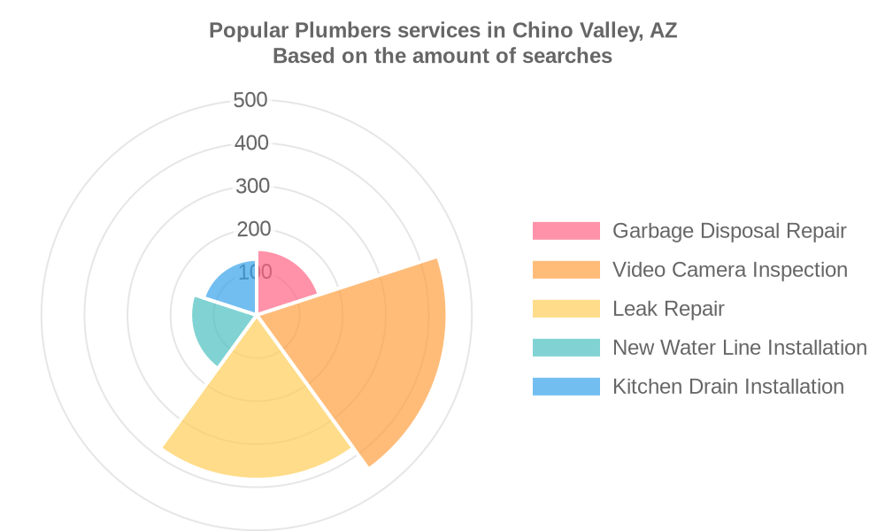 Popular services provided by plumbers in Chino Valley, AZ