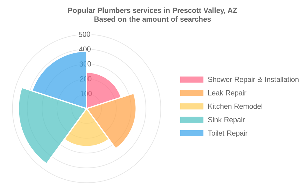Popular services provided by plumbers in Prescott Valley, AZ