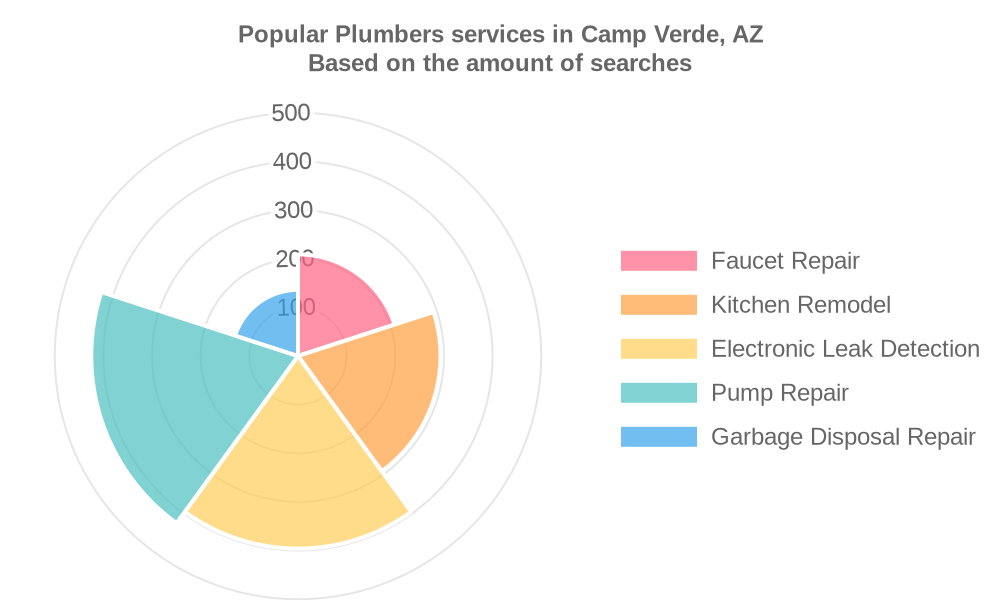 Popular services provided by plumbers in Camp Verde, AZ