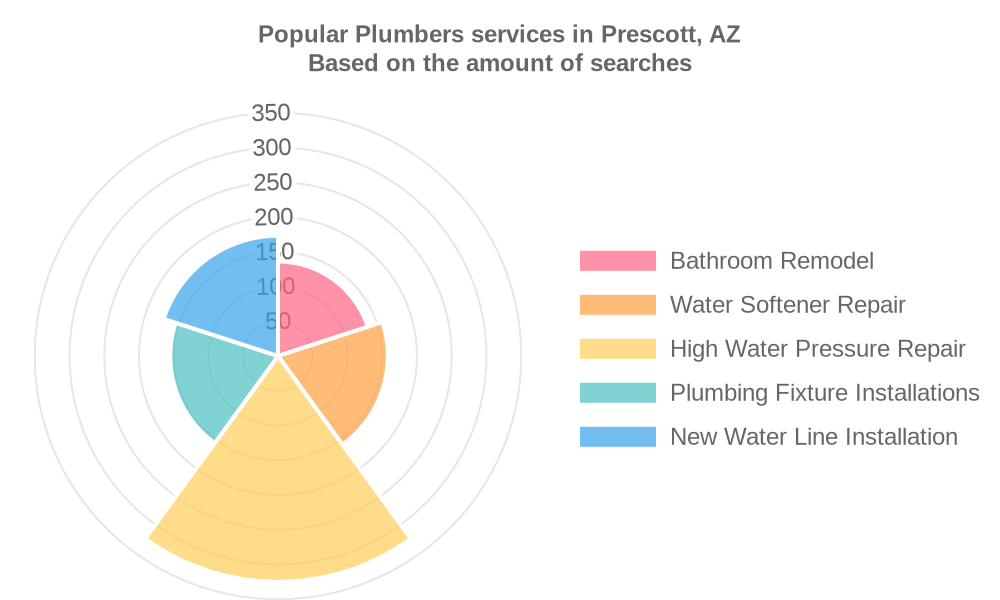 Popular services provided by plumbers in Prescott, AZ
