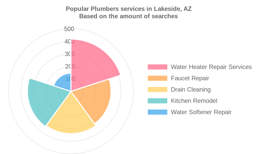 Popular services provided by plumbers in Lakeside, AZ