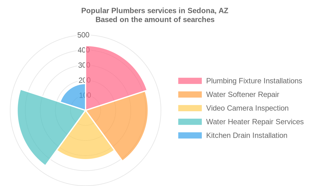 Popular services provided by plumbers in Sedona, AZ