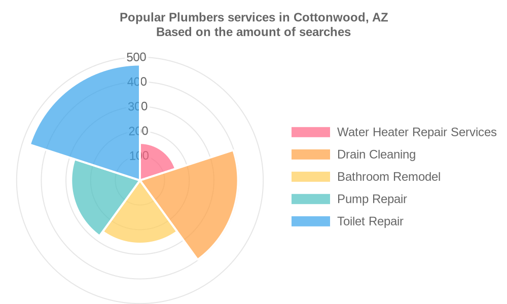 Popular services provided by plumbers in Cottonwood, AZ