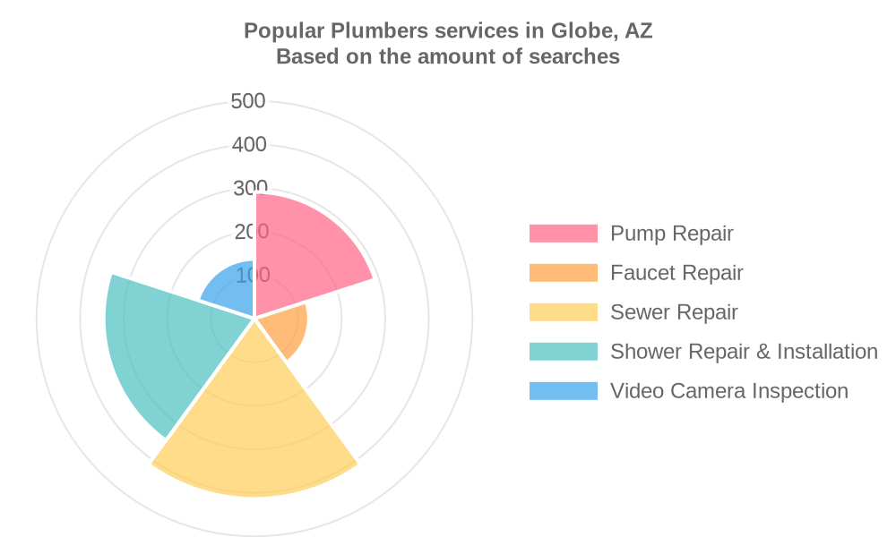 Popular services provided by plumbers in Globe, AZ