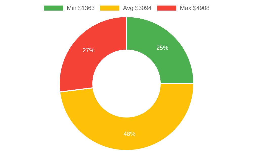 Distribution of general contractors costs in Prescott, AZ among homeowners