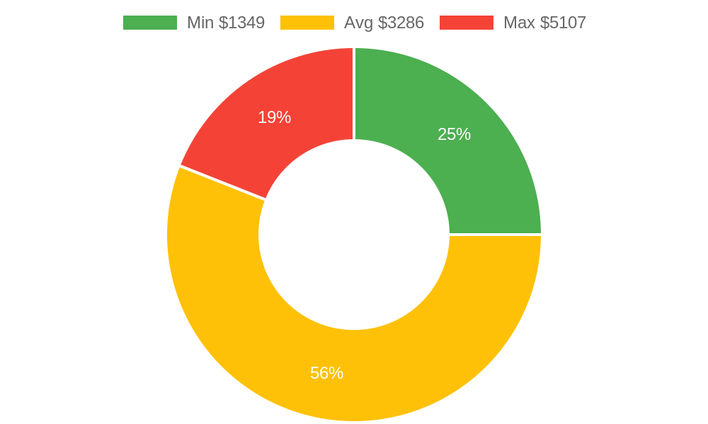 Distribution of general contractors costs in Lakeside, AZ among homeowners
