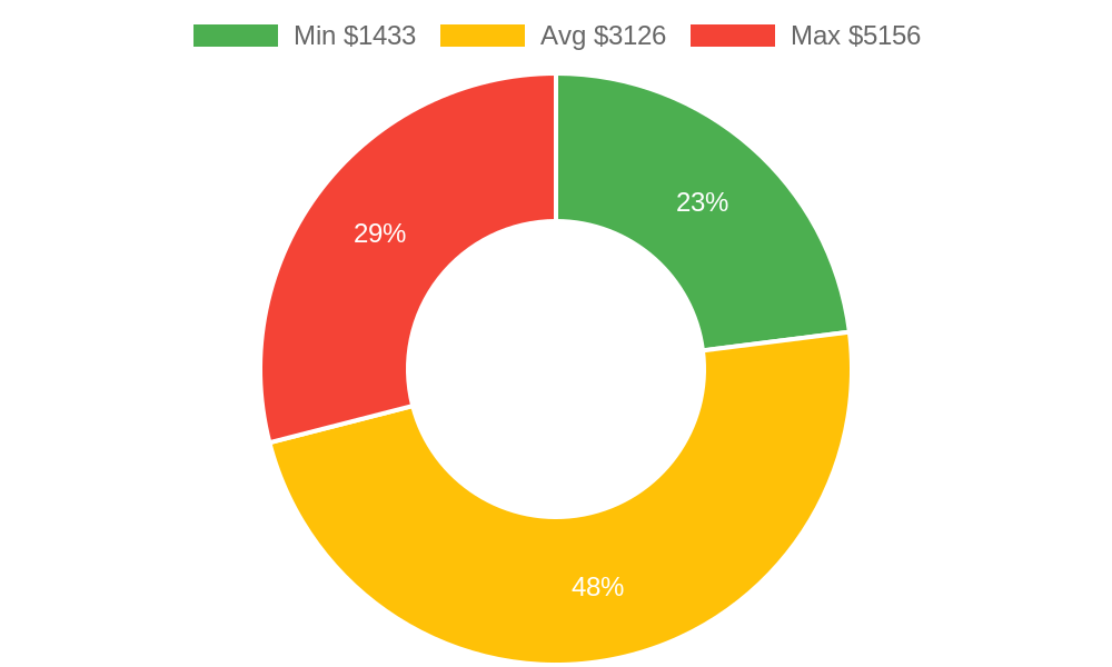Distribution of general contractors costs in Pinetop, AZ among homeowners