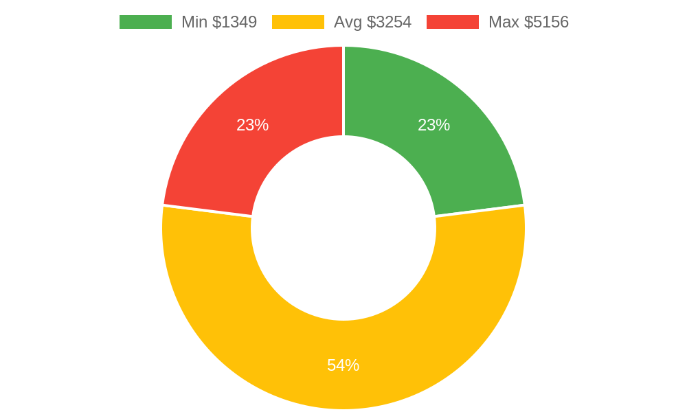 Distribution of general contractors costs in Payson, AZ among homeowners