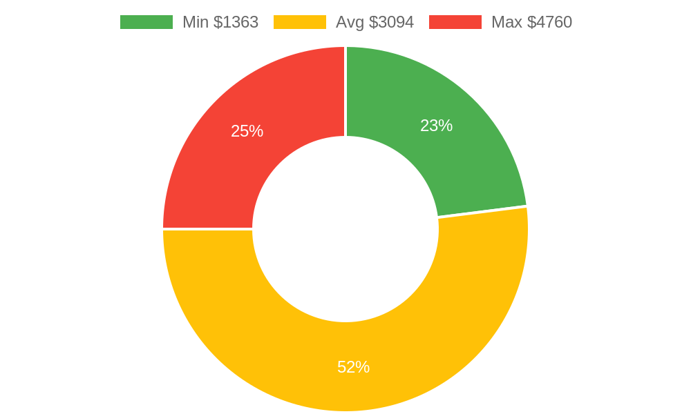 Distribution of general contractors costs in Cornville, AZ among homeowners