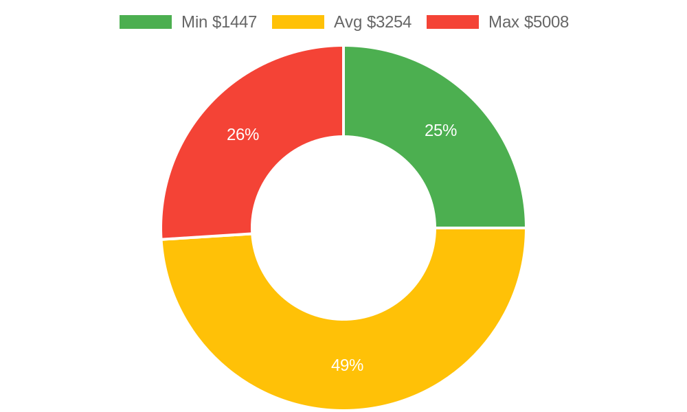 Distribution of general contractors costs in Globe, AZ among homeowners