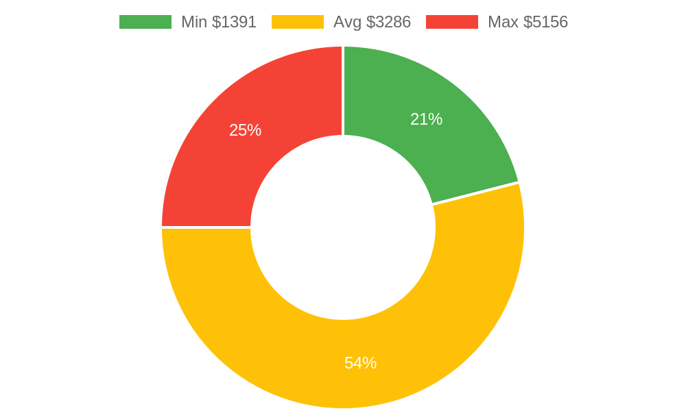 Distribution of general contractors costs in Williams, AZ among homeowners