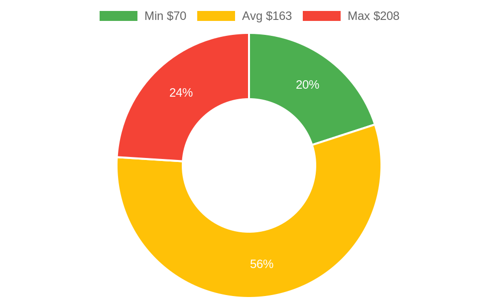 Distribution of beauty salons costs in Cottonwood, AZ among homeowners