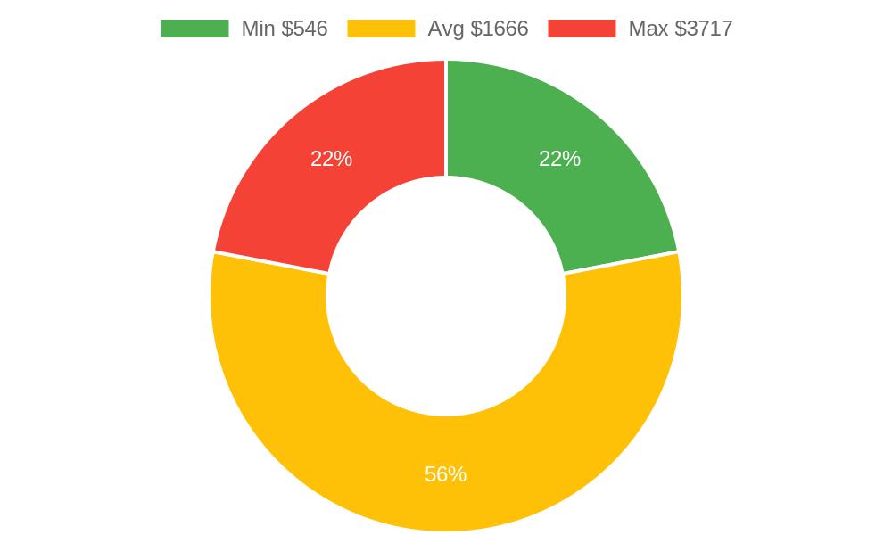 Distribution of excavating contractors costs in Dewey, AZ among homeowners