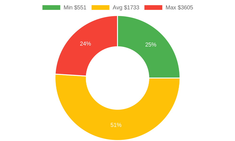 Distribution of excavating contractors costs in Camp Verde, AZ among homeowners