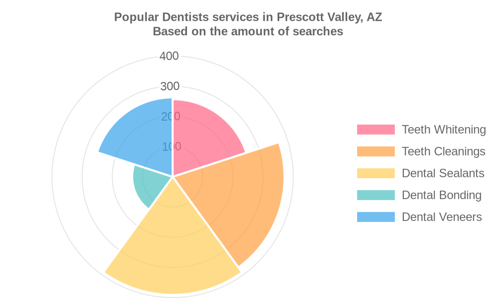 Popular services provided by dentists in Prescott Valley, AZ