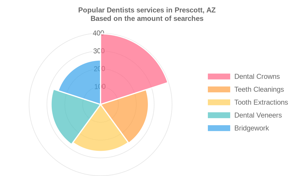 Popular services provided by dentists in Prescott, AZ