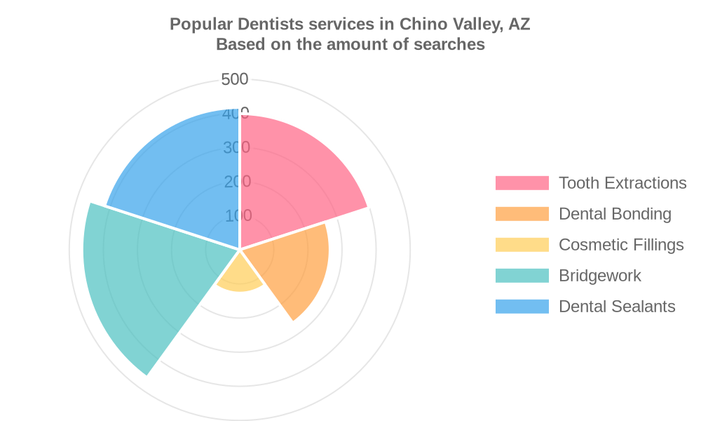 Popular services provided by dentists in Chino Valley, AZ