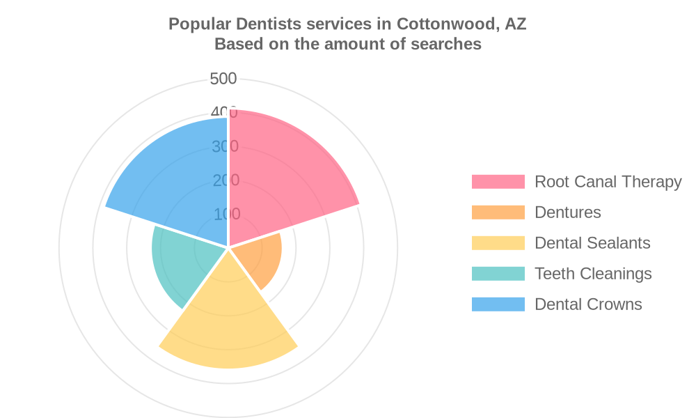 Popular services provided by dentists in Cottonwood, AZ