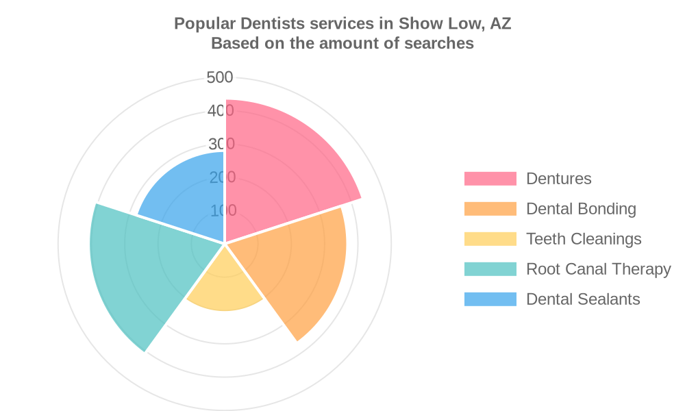 Popular services provided by dentists in Show Low, AZ