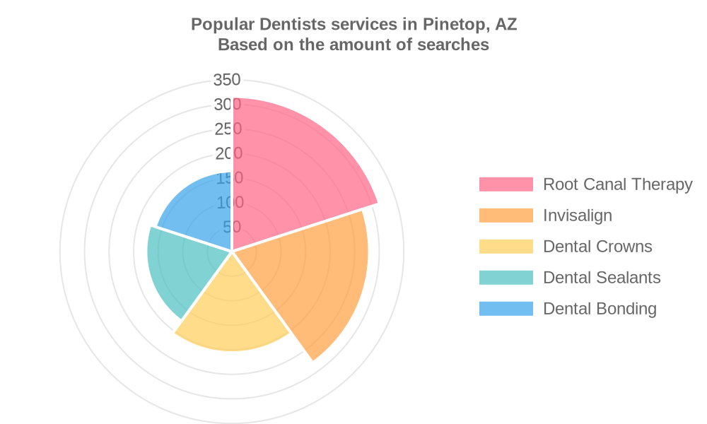 Popular services provided by dentists in Pinetop, AZ