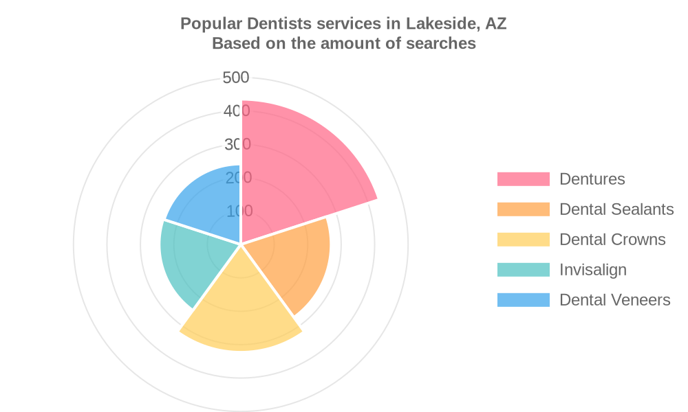 Popular services provided by dentists in Lakeside, AZ