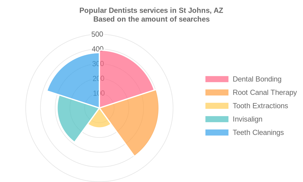 Popular services provided by dentists in St Johns, AZ