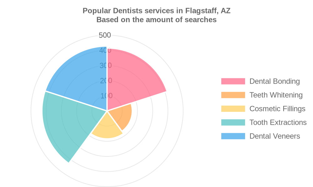 Popular services provided by dentists in Flagstaff, AZ