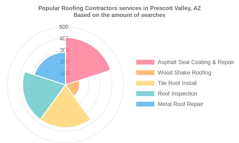 Popular services provided by roofing contractors in Prescott Valley, AZ