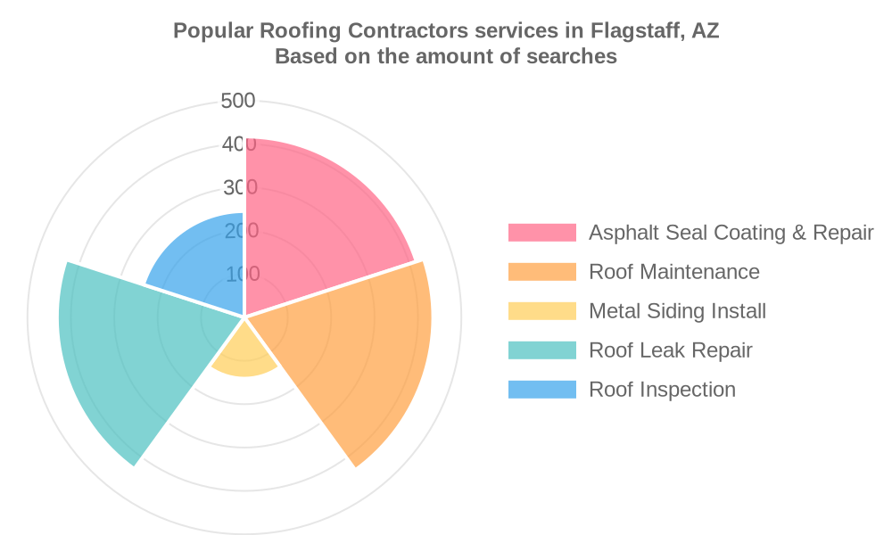 Popular services provided by roofing contractors in Flagstaff, AZ