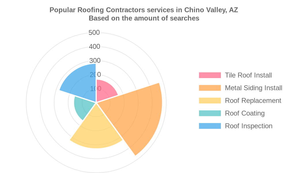 Popular services provided by roofing contractors in Chino Valley, AZ