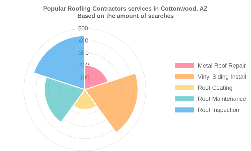 Popular services provided by roofing contractors in Cottonwood, AZ