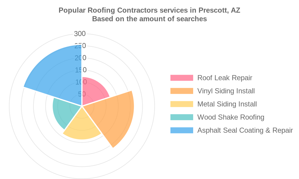 Popular services provided by roofing contractors in Prescott, AZ