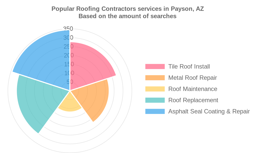 Popular services provided by roofing contractors in Payson, AZ