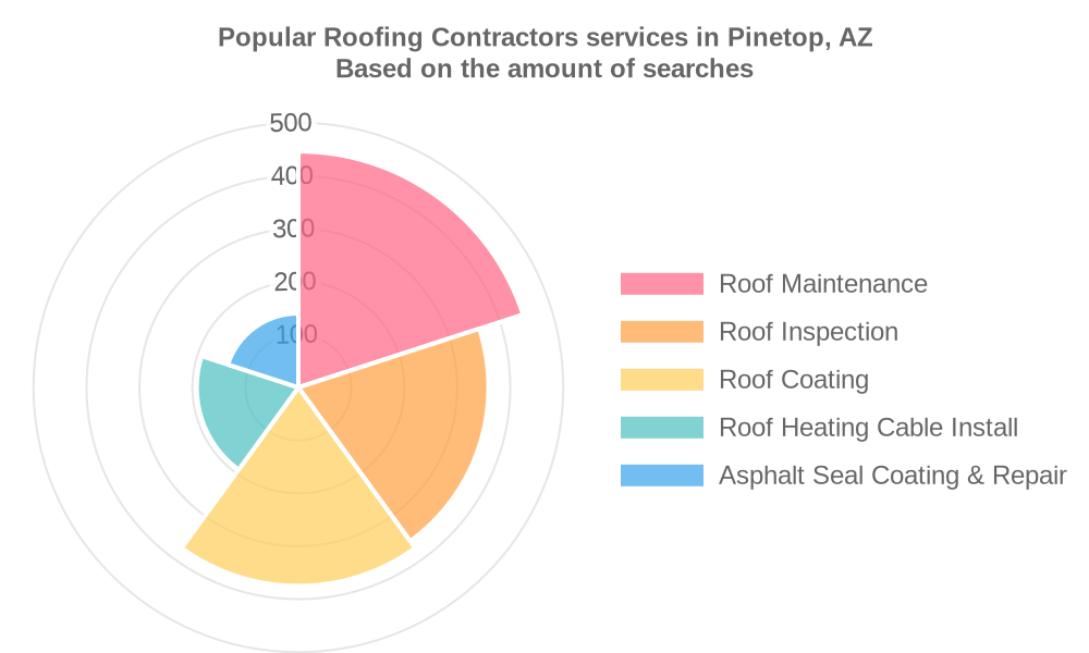 Popular services provided by roofing contractors in Pinetop, AZ