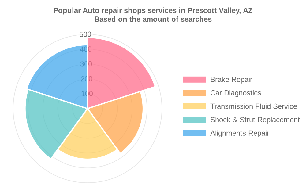 Popular services provided by auto repair shops in Prescott Valley, AZ