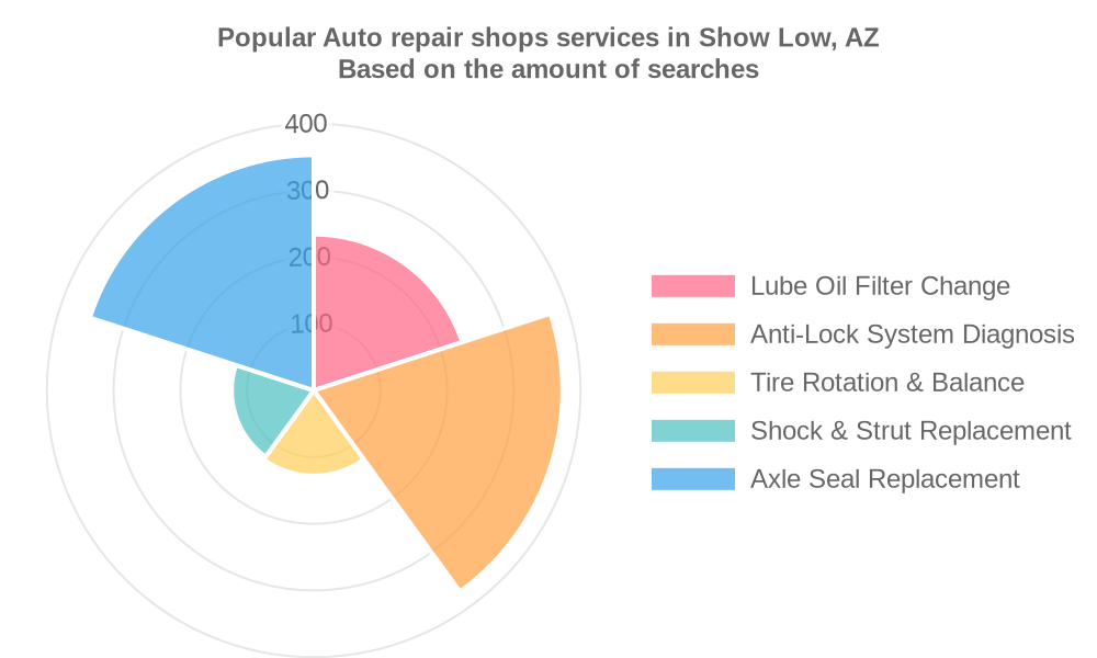 Popular services provided by auto repair shops in Show Low, AZ