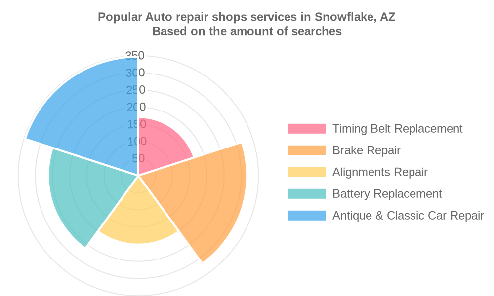 Popular services provided by auto repair shops in Snowflake, AZ